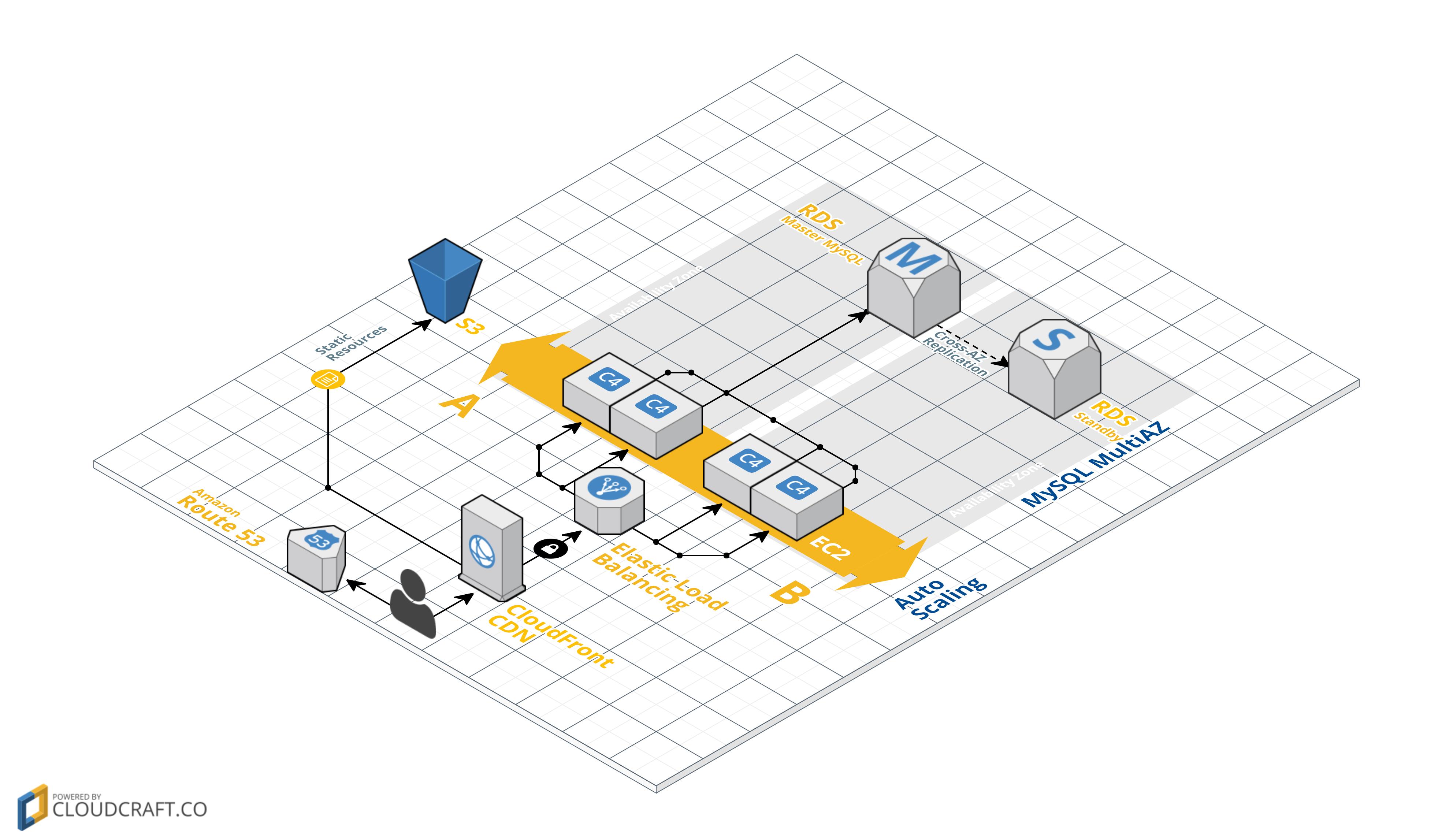 cloudcraft-web-app