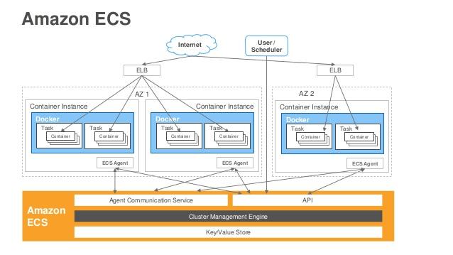 Exemple d'un cluster ECS
