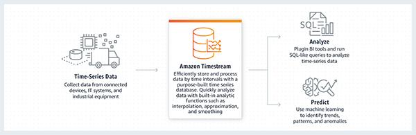 Amazon Timestream
